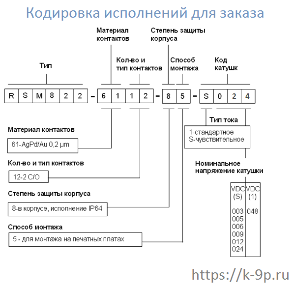 RSM822-6112-85-S024